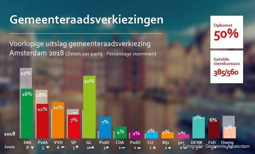 Verkiezingen in Amsterdam: voorlopige uitslagen