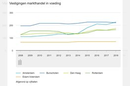 Steeds meer Amsterdamse voedselkramen