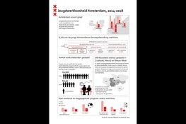 Jeugdwerkloosheid in Amsterdam gehalveerd